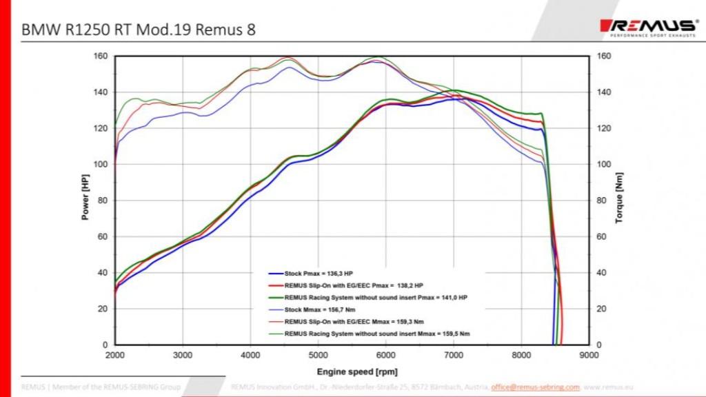 REMUS レムス 8レーシングスリップオン(スポーツエキゾースト)、コネクティングチューブおよび着脱式サウンドインサート付き、(EC-)非承認 R 1250 RT
