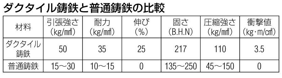 ESCO エスコ 150mm/2000kg[U型]重量戸車
