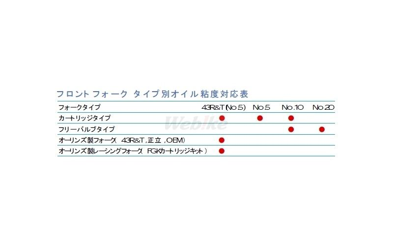 OHLINS オーリンズ フロントフォークスプリング/フルードセット グレード:43R&T(No.5)/cSt(40度):19.0 CB600F CBR600F GSX-R600 GSX-R750 Z750R ホーネット600