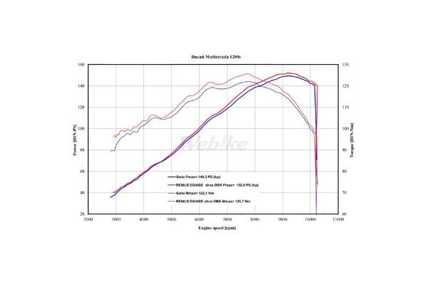 REMUS レムス レバー POSITION AND LENGTH アジャスタブル GT 200 14.6 kW 03-05