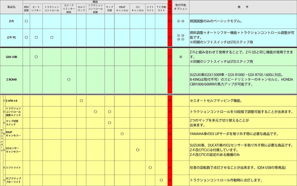 【イベント開催中!】 YOSHIMURA ヨシムラ インジェクション関連 BAZZAZ(バザーズ) QS4-USB RSV4 RF