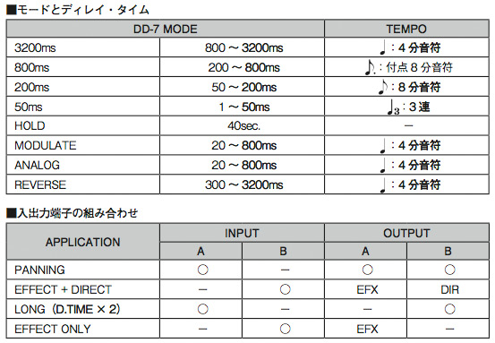 boss dd7 delay manual user guide manual that easy to read u2022 rh sibere co Boss Delay DD 3 Boss DD 5 Review