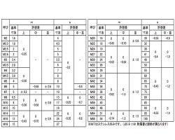 SUS403(A)ナット(2シュ 材質(SUS403) 規格(M6) 入数(1000) 04253740-001【04253740-001】