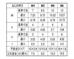10.9CAP P=3(オカイ 表面処理(三価ホワイト(白)) 規格(5X8) 入数(500) 04215876-001【04215876-001】