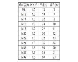 ナット(3シュ(B19 表面処理(ユニクロ(六価-光沢クロメート) ) 規格(M12X1.0) 入数(300) 04223458-001【04223458-001】