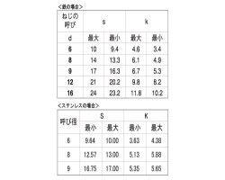 ステン 6カクコーチ(B=17 表面処理(BK(SUS黒染、SSブラック)) 材質(ステンレス) 規格(9X75) 入数(100) 04196637-001【04196637-001】