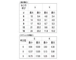 ステン 6カクコーチ(B=10 表面処理(BK(SUS黒染、SSブラック)) 材質(ステンレス) 規格(6X90) 入数(100) 04196647-001【04196647-001】
