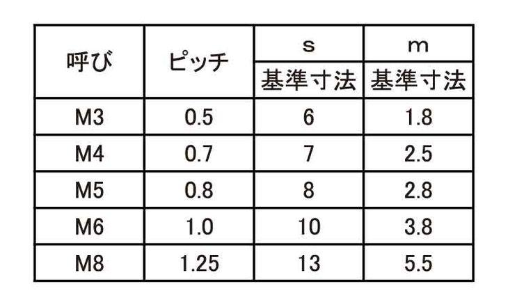 BS ナット(ナミ 材質(黄銅) 規格(M3) 入数(10000) 04223537-001【04223537-001】