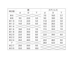 テーパーワッシャー(8度 ■処理(ニッケル)■規格(M18-8゚ D39) ■入数70 03560728-001【03560728-001】[4525824640394]
