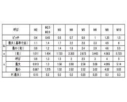 HS(TKS(Wポイント 表面処理(クロメ-ト(六価-有色クロメート) ) 規格(6X20) 入数(500) 04215791-001【04215791-001】