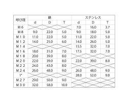 【送料無料】テーパーワッシャー(8度 ■処理(クロメート)■規格(M8-8゚ D22) ■入数250 03560703-001【03560703-001】[4525824610281]