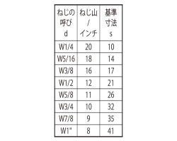 タカN 表面処理(三価ブラック(黒)) 規格(3/8X17X35) 入数(85) 04223717-001【04223717-001】