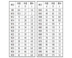 S45C W(22H(M24 表面処理(ドブ(溶融亜鉛鍍金)(高耐食) ) 材質(S45C) 規格(25X44X4.0) 入数(100) 04228415-001【04228415-001】