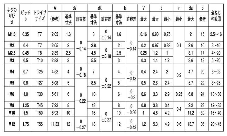 TORX穴付きボルト(TORXキャップ)日産ネジ製 表面処理(黒ニッケル) 規格( 4 X 16) 入数(1000) 04163442-001【04163442-001】[4549638258170]