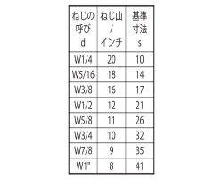 タカN 表面処理(三価ブラック(黒)) 規格(5/16X14X50) 入数(85) 04223713-001【04223713-001】