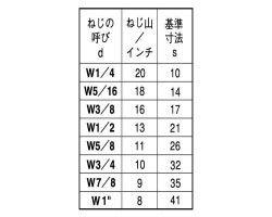 SUS タカN 材質(ステンレス) 規格(1