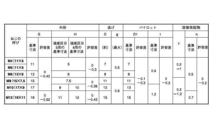 6カクウエルドN1A(バラ 表面処理(三価ホワイト(白)) 規格(M5X0.8) 入数(8000) 04190243-001【04190243-001】[4549638548417]
