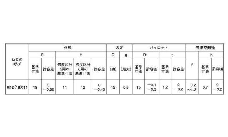 6カクウエルドN1A(バラ 表面処理(三価ホワイト(白)) 規格(M12ホソメ1.5) 入数(1200) 04190250-001【04190250-001】[4549638548554]
