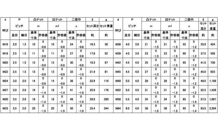S45C(H) HL(ウスガタ 表面処理(パーカライジング(リン酸塩被膜)) 材質(S45C) 規格( M16) 入数(150) 04190405-001【04190405-001】[4549638585702]