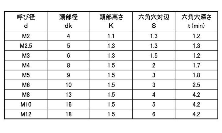 SUSゴクウスNSローヘッド 表面処理(BK(SUS黒染、SSブラック)) 材質(ステンレス(SUS304、XM7等)) 規格( 12 X 55) 入数(50) 04189788-001【04189788-001】[4549638544716]