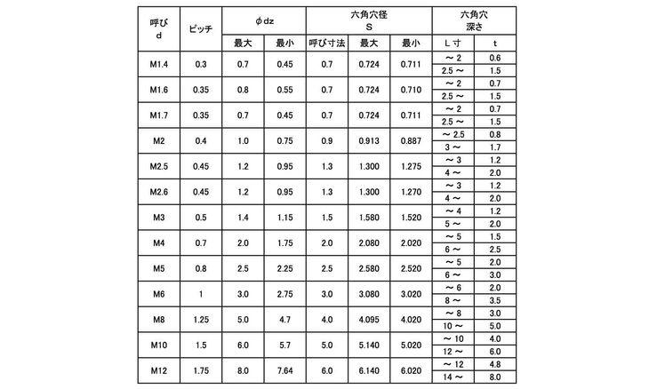 ステンHS(アンスコ(クボミ 表面処理(アロック(5282南部SS-弛み止め)) 材質(ステンレス(SUS304、XM7等)) 規格( 5 X 45) 入数(500) 04189618-001【04189618-001】[4549638552940]