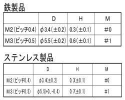 ステン+チョウテイトウネジ 材質(ステンレス(SUS304、XM7等)) 規格( 2X4(AHN2) 入数(2000) 04188749-001【04188749-001】[4549638549100]