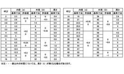 SUS310S W(JIS 材質(SUS310S) 規格(10.5X22X15) 入数(500) 04188229-001【04188229-001】[4549638425732]