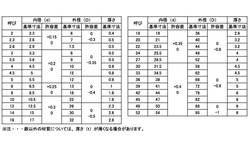 SUS310S W(JIS 材質(SUS310S) 規格( 12.5X26X2) 入数(300) 04188230-001【04188230-001】[4549638425749]