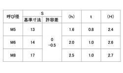 SUS ヨッシャー Cタイプ 材質(ステンレス(SUS304、XM7等)) 規格( M5) 入数(500) 04188233-001【04188233-001】[4549638351758]