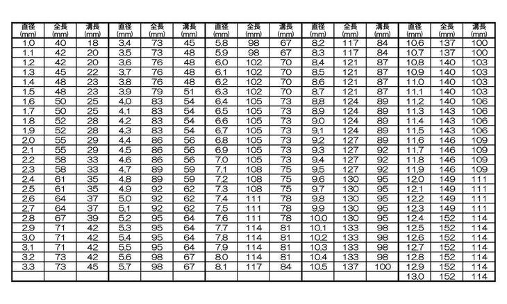 コバルトマサムネドリル  規格(TACOD-10.9) 入数(10) 04187697-001【04187697-001】[4549638536322]