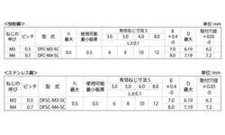 セルスペーサー    DFC- 表面処理(三価ホワイト(白)) 規格(M4-11SC) 入数(500) 04187294-001【04187294-001】[4548833050510]