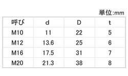テーパーW(8度(ナミテイ製  規格(M10-8゚ D22) 入数(250) 04170668-001【04170668-001】[4549638318539]