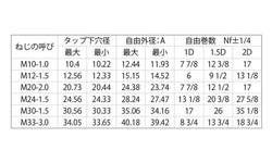 ロックEサート(その他細目 材質(ステンレス) 規格(LM24-1.5D) 入数(100) 04170057-001【04170057-001】[4549638323793]
