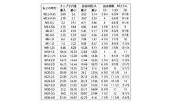 ロックEサート 材質(ステンレス) 規格( LM22-1.5D) 入数(100) 04169978-001【04169978-001】[4549638352823]