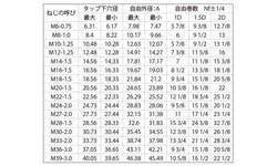 ロックEサート(細目 材質(ステンレス) 規格(LM39-1D) 入数(100) 04170030-001【04170030-001】[4549638324233]