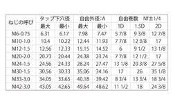 Eサ-ト(その他細目 材質(ステンレス) 規格(M24-2.5D) 入数(100) 04169817-001【04169817-001】[4549638321355]