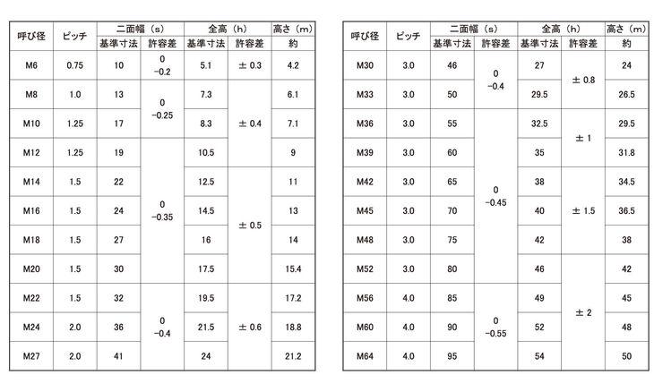 爆買い! M20X1.5) 入数(120) 表面処理(三価ブラック(黒))  04165031-001【04165031-001】[4548833603914]:ワールドデポ Uナット(細目) 規格(-DIY・工具
