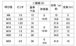 Uナット薄型(細目) 表面処理(三価ホワイト(白)) 規格( M12X1.25) 入数(500) 04165035-001【04165035-001】[4549638258859]