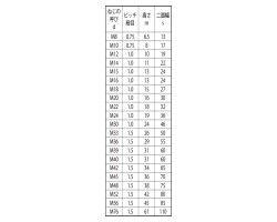 六角ナット(1種)(極細) 表面処理(三価ステンコート(ジンロイ+三価W+Kコート)) 規格( M16X1.0) 入数(100) 04164722-001【04164722-001】[4549638287286]