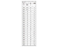 六角ナット(1種)(極細) 表面処理(三価ステンコート(ジンロイ+三価W+Kコート)) 規格( M10X0.75) 入数(300) 入数(300) 04164724-001 規格(【04164724-001 M10X0.75)】[4549638287255], 財布ベルトの専門店 東京リッチ:32a5ba32 --- sunward.msk.ru