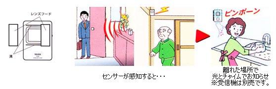 通過檢測感應器發送的單位 X 50 人無線傳感,發送一個信號 (X-50)