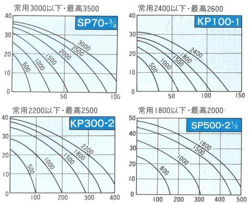 樫山工業 KP-300-BCH セレックスポンプ カシヤマ電磁クラッチ付 24V 1本掛 口径50mm 海水 汚水