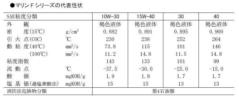【送料無料・企業様】JX日鉱日石エネルギーオイルマリンF15W-4020LディーゼルCF【納期4〜6日沖縄・離島出荷不可個人の方は送料600円】