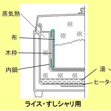 *Rice warmer 4 sho ステンレスエバーホット NK-40S (thermal insulation ジャー)☆◎